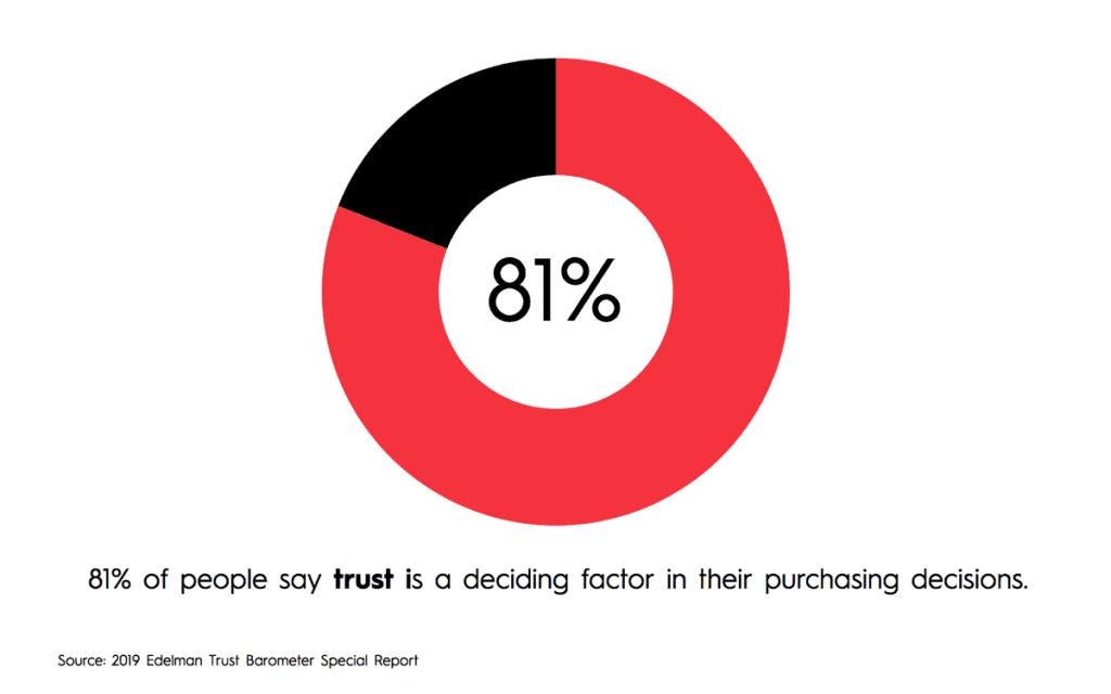 brand story creates trust