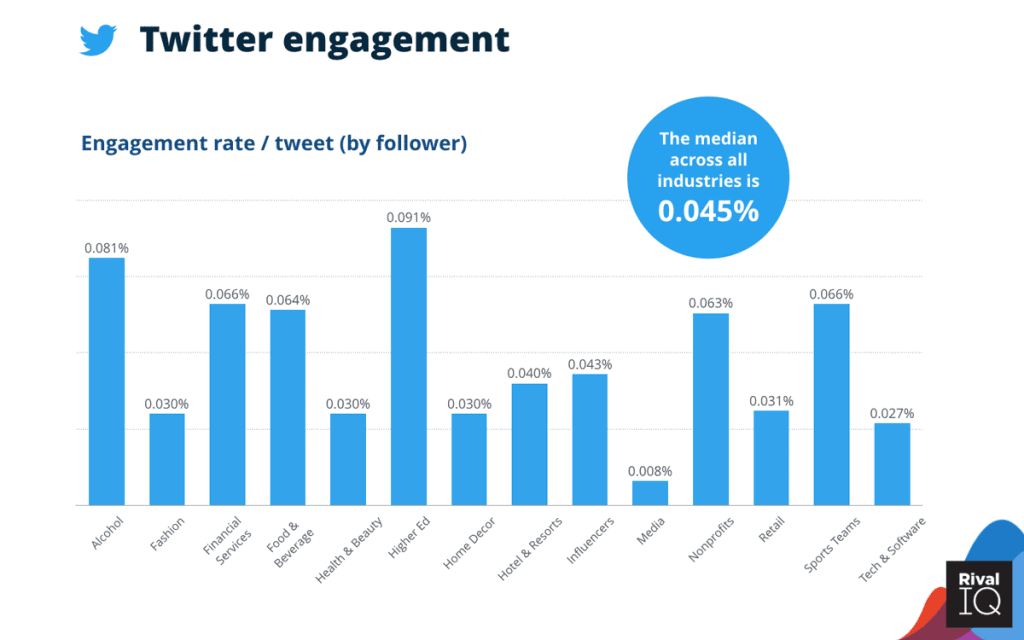 engagement on twitter infographic