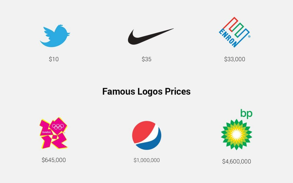 famous logo prices cost