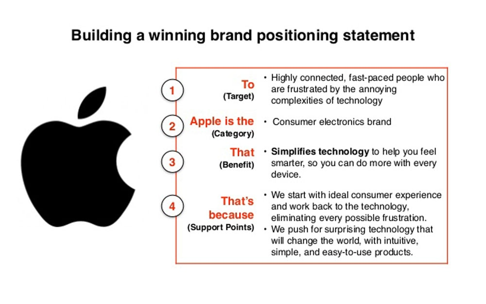 write a brand positioning statement